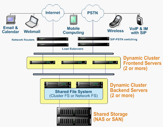 CommuniGate Pro als Dynamic Cluster mit SAN-Storage.