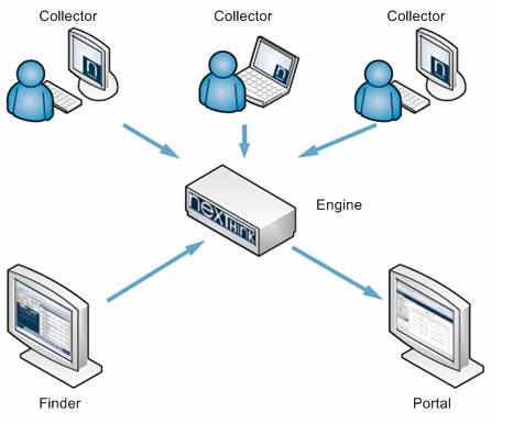 Eine Installation von NEXThink umfasst eine oder mehrere Server-Engines, Collectors als Client-Komponenten, den Finder als Management-Tool und ein Web-Portal.