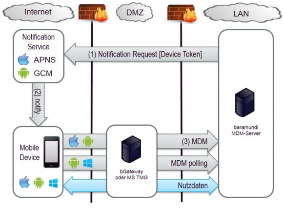 baramundi Mobile Devices ist eine On-Premise-Lösung, die Dienste von Apple und Google zur Kommunikation mit den Geräten nutzt.