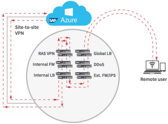 ZPA ersetzt hardwareintensive VPNs, bei denen Zugriffe auf Apps immer über das Datacenter geroutet werden müssen.