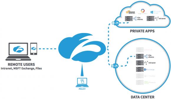 Mit Zscaler Private Access (ZPA) greifen Remote User direkt auf für sie freigegebene Anwendungen im Datacenter zu.