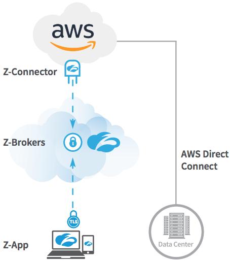 Auf AWS und Azure erfolgt der Zugriff direkt, mit nativer Anbindung via AWS Direct Connect und Azure ExpressRoute.