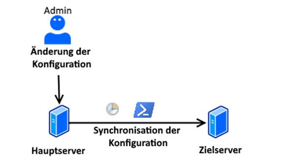 Diagramm zur Veranschaulichung der RADIUS-Synchronisierung