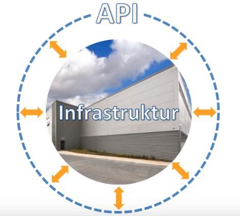 Ressourcen werden über APIs gebucht.