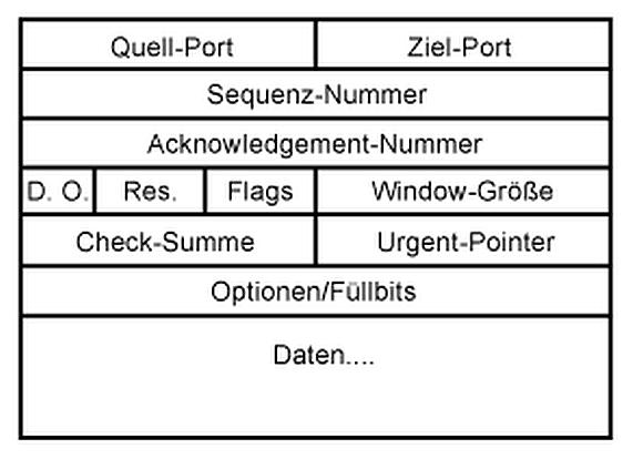 Aufbau des TCP-Headers