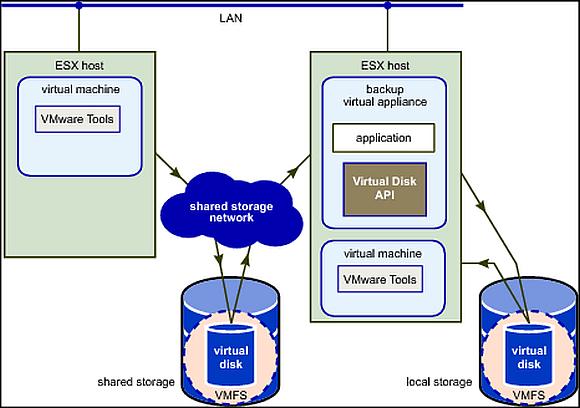 Der HotAdd-Modus bedient sich einer Proxy-VM