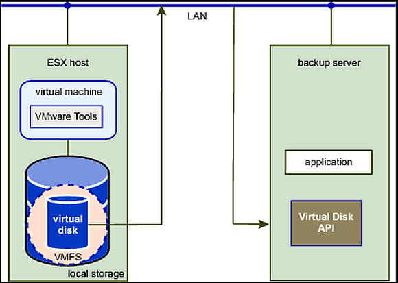 Beim NBD- bzw. NBDSSL-Modus erfolgt das Backup über das Netzwerk