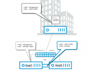 2-Knoten-vSAN-Cluster mit Direct Connect