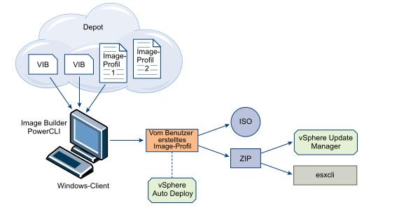 Die Verwendung von Custom Images für das Deployment von ESXi.