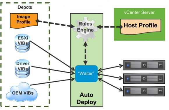 Mit Hilfe von Regeln lassen sich spezifische Konfigurationen an bestimmte Hosts zuteilen.
