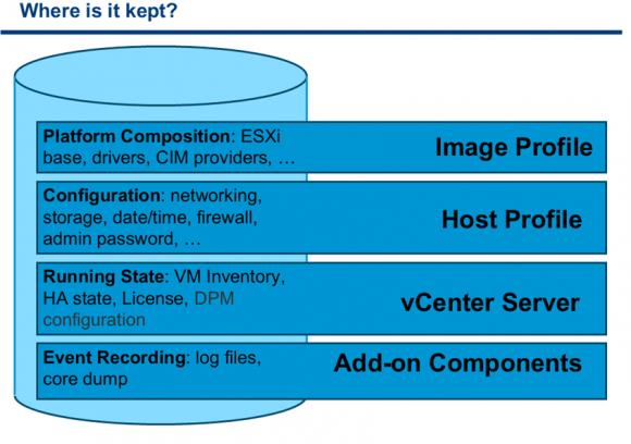 vCenter speichert die Laufzeit-Stati und Konfigurationdaten für Disk-less Hosts, die vom Netz booten.