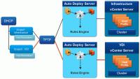 VMware Auto-Deploy