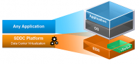 VMware SDDC Architektur