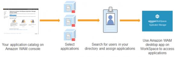 Workflow für die Bereichtstellung von Anwendungen in einem Amazon Workspace mit WAM.