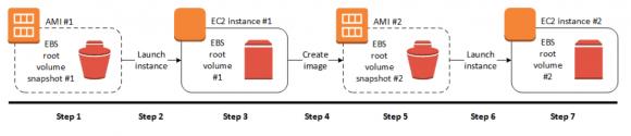 Workflow bzw. Lifecycle vom Basis-AMI über die Instanz, ein angepasstes AMI bis zur neuen Instanz
