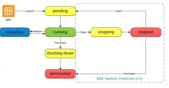 Zusammenhang zwischen dem Lebenszyklus einer Instanz und dem gewählten Storage-Typ