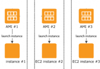 Amazon EC2 Instanzen