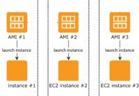 Amazon EC2 Instanzen
