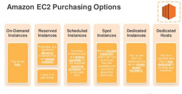 Kaufoptionen für EC2-Instanzen der Amazon Web Services