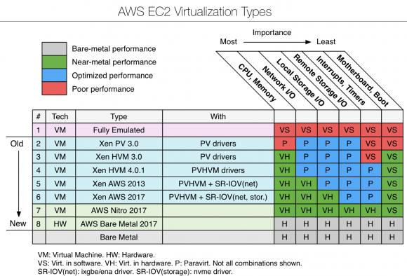 Virtualisierungstypen in AWS EC2 und ihre Performance