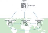AWS globale Infrastruktur
