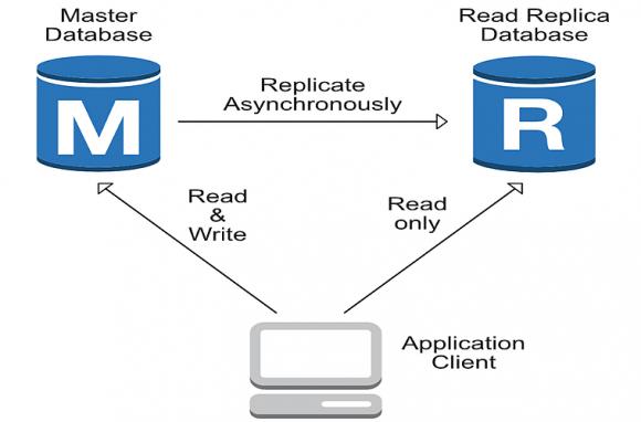 Funktionsweise von Read Replicas