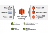 Architektur von AWS Storage Gateway