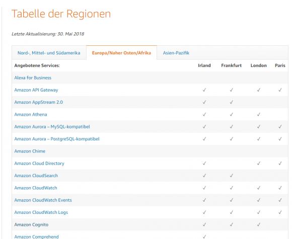 Die Tabelle der Regionen zeigt, welche Dienste wo verfügbar sind.