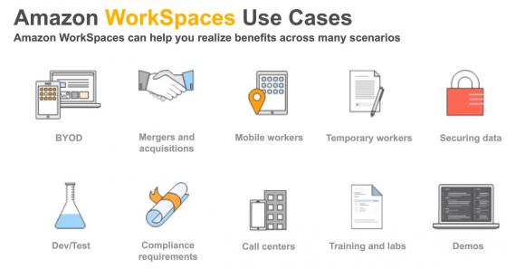 Mögliche Einsatzgebiete von AWS Workspaces laut AWS