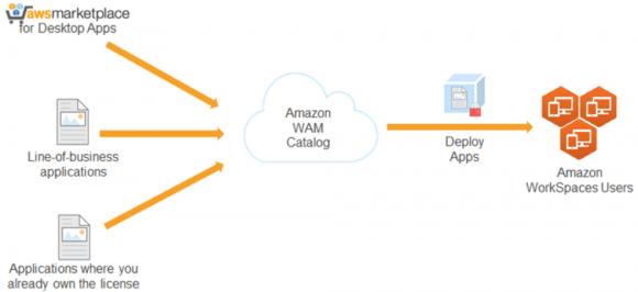 Software in die virtuellen Desktops verteilen mit WorkSpaces Application Manager.
