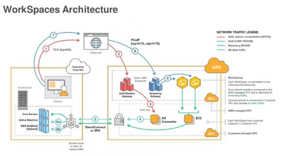 Architektur der AWS WorkSpaces mit Traffic-Flow