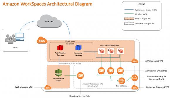 Aufbau des VDI-Dienstes Amazon WorkSpaces