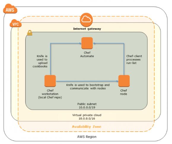 Aufbau einer Chef-Umgebung auf AWS OpsWork