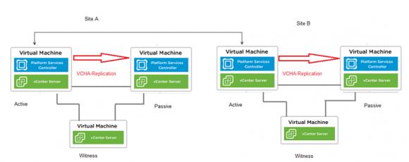 Hochverfügbare Konfiguration von vCenter auf 2 Sites mit Hilfe des Embedded Linked Mode