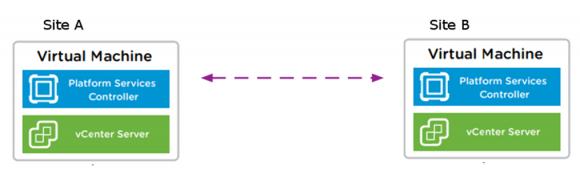 Reduktion der Server-Knoten durch die Verwendung des Embedded Linked Mode.