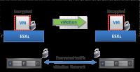 vMotion von verschlüsselten VMs unter VMware vSphere 6.5