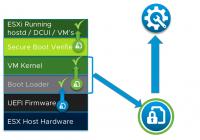 Boot-Prozess von VMware ESXi