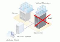 ESXi-Host aus vCenter entfernen
