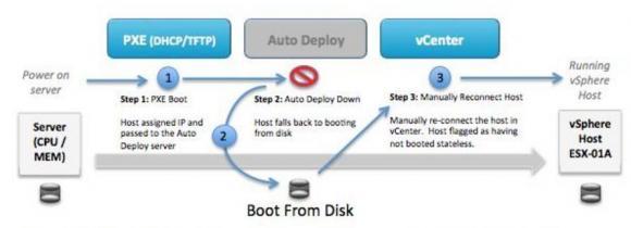 Der Caching-Modus stellt sicher, dass der ESXi-Server auch dann bootet, wenn Auto-Deploy nicht verfügbar ist.