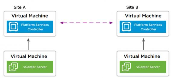 Konfiguration von zwei Sites mit externen PSCs