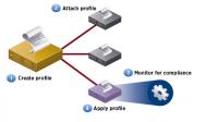 Workflow beim Erstellen und Anwenden eines Host-Profils