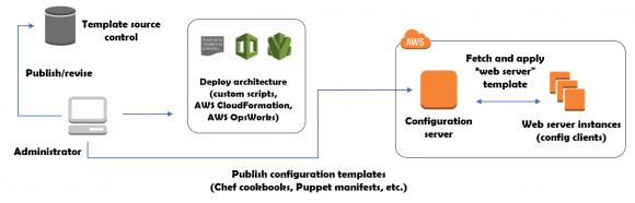 Allgemeine Architektur von Lösungen für das Configuration Management