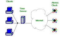 Topologie der Zeitsynchronisierung via NTP