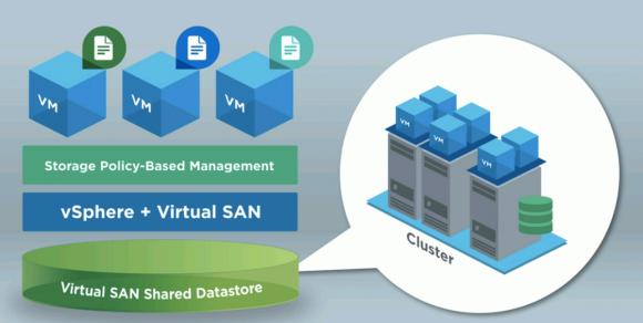 Die Storage-Policies sind an VMs angeheftet und sorgen dafür, dass die VMDKs immer auf einem passenden Speicher zu liegen kommen