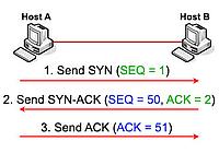 Diagramm TCP-Handshake