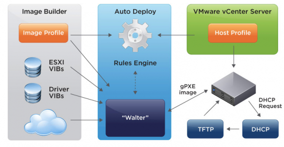 Die grundlegende Architektur von VMware Auto-Deploy