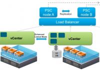 Enhanced Linked Mode in vCenter 6.x