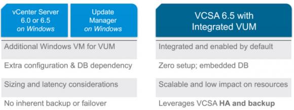 Vergleich von vSphere Update Manager (VUM) unter Windows und in vCSA