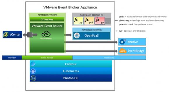 Aufbau der VMware Event Broker Appliance. Quelle: VEBA-Projektseite