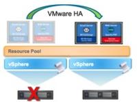 VMware vSphere HA